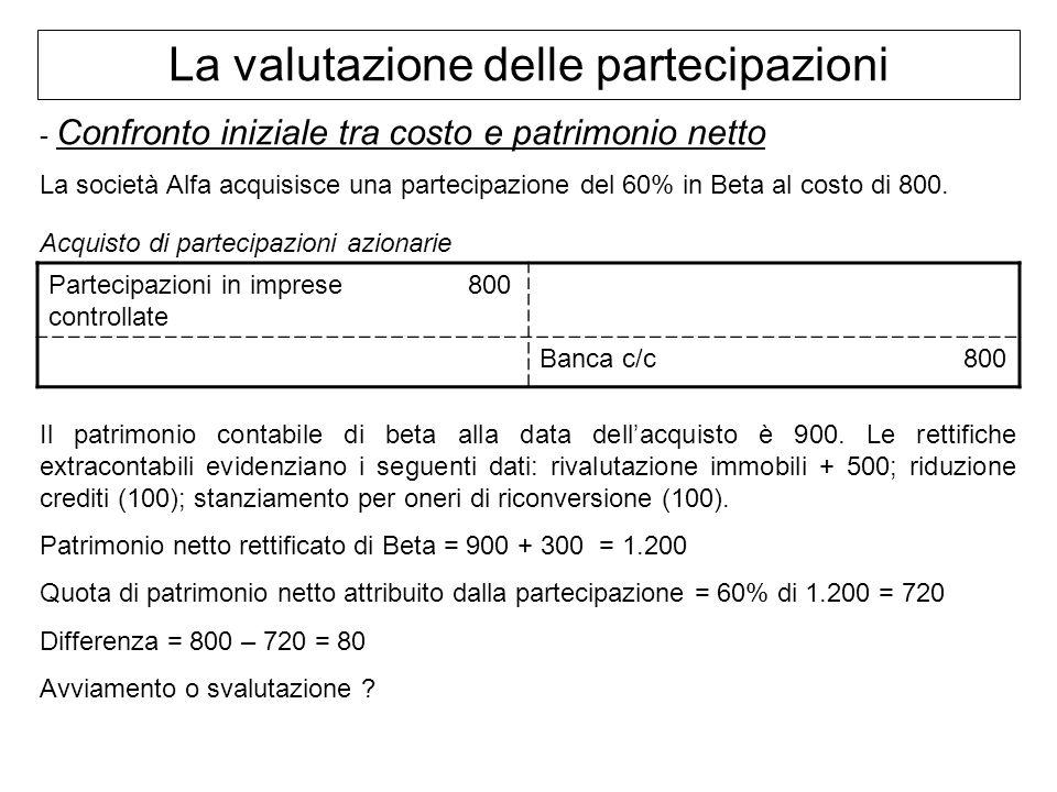 La valutazione delle partecipazioni - Confronto iniziale tra costo e patrimonio netto La società Alfa acquisisce una partecipazione del 60% in Beta al