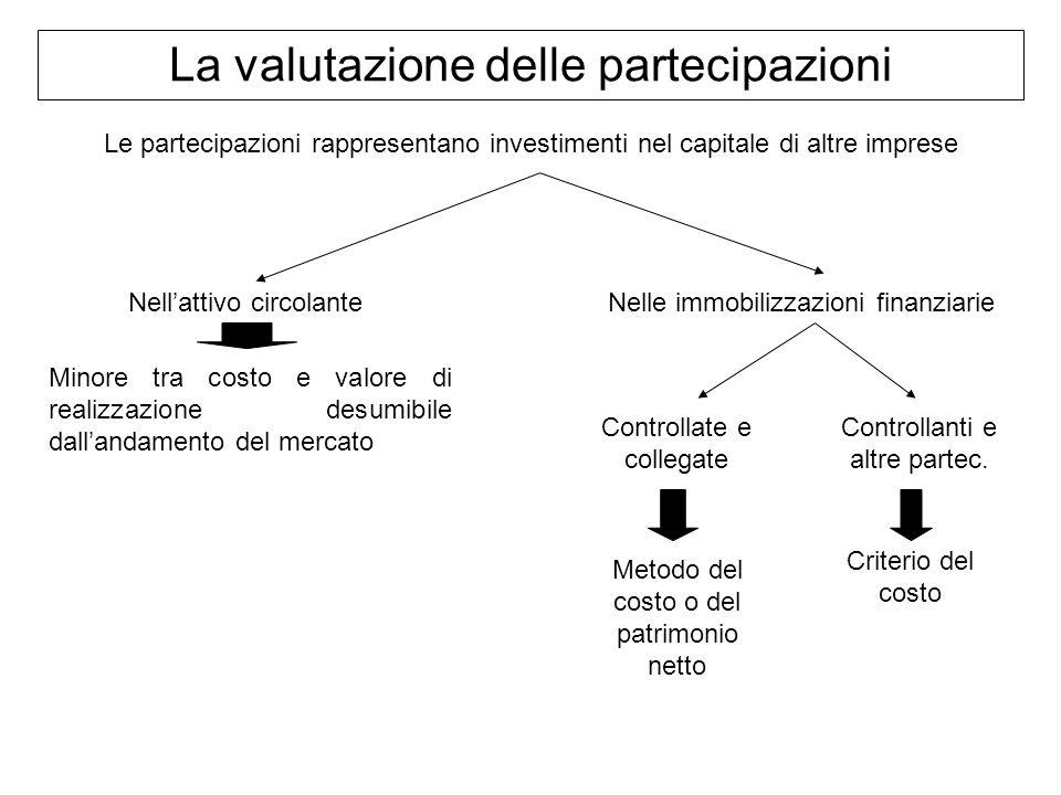 La valutazione delle partecipazioni Le partecipazioni rappresentano investimenti nel capitale di altre imprese Nellattivo circolanteNelle immobilizzaz