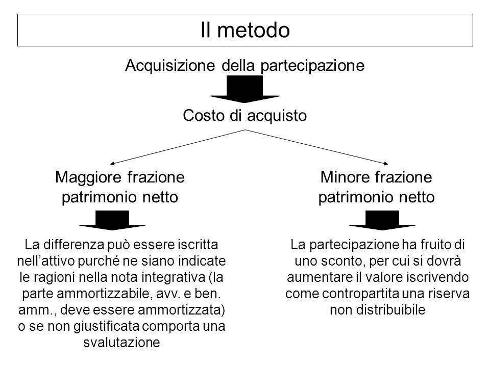 Il metodo Acquisizione della partecipazione Costo di acquisto Maggiore frazione patrimonio netto Minore frazione patrimonio netto La partecipazione ha