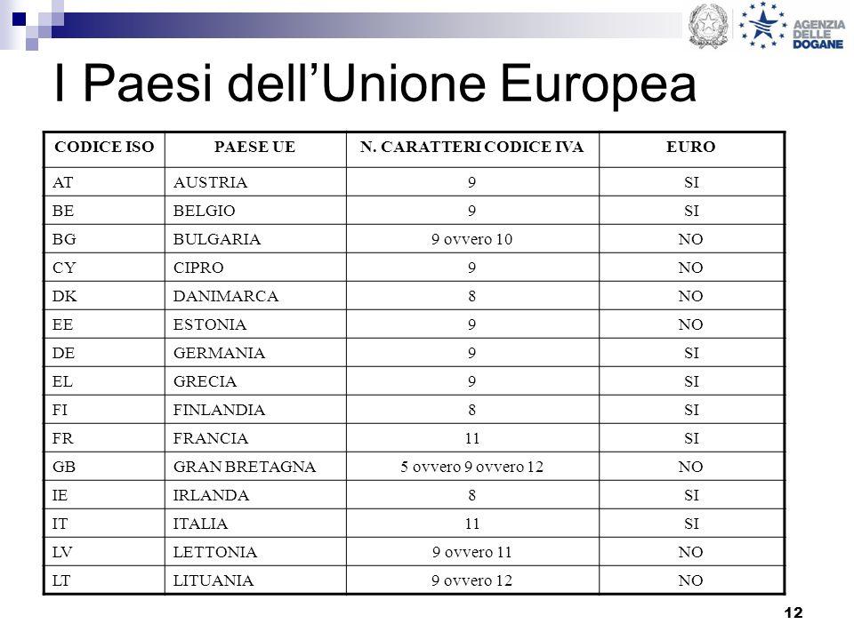 12 I Paesi dellUnione Europea CODICE ISOPAESE UEN. CARATTERI CODICE IVAEURO ATAUSTRIA9SI BEBELGIO9SI BGBULGARIA9 ovvero 10NO CYCIPRO9NO DKDANIMARCA8NO
