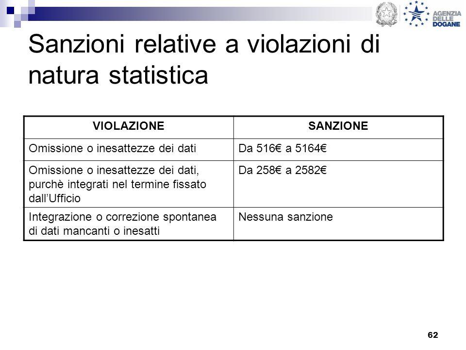 62 Sanzioni relative a violazioni di natura statistica VIOLAZIONESANZIONE Omissione o inesattezze dei datiDa 516 a 5164 Omissione o inesattezze dei da