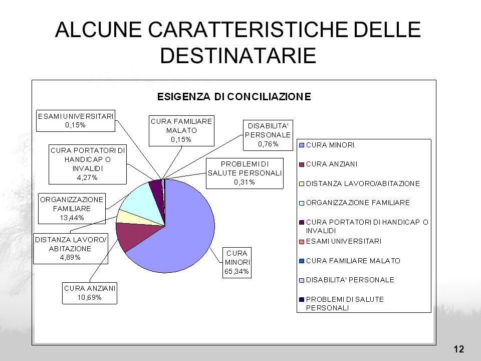 12 ALCUNE CARATTERISTICHE DELLE DESTINATARIE