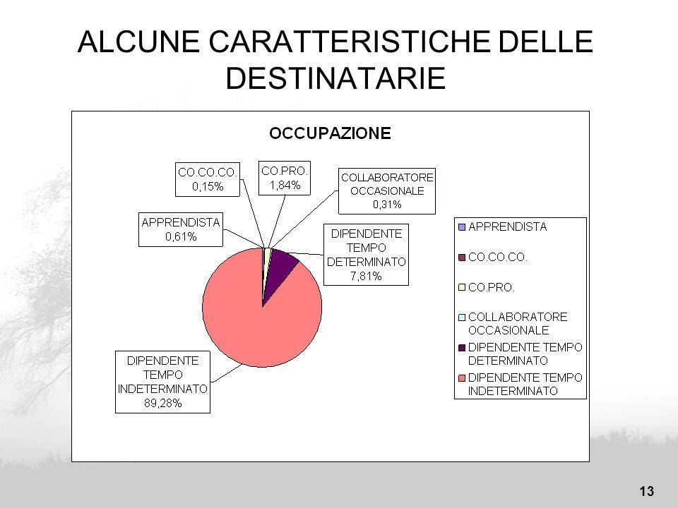 13 ALCUNE CARATTERISTICHE DELLE DESTINATARIE