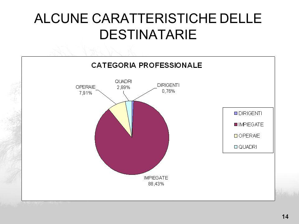 14 ALCUNE CARATTERISTICHE DELLE DESTINATARIE