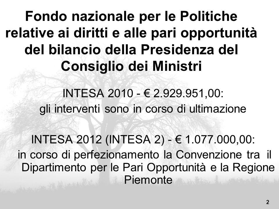 23 INFORMAZIONI Fondo conciliazione: http://www.regione.piemonte.it/pariopportunita/cms/index.php/lavoro/conciliazione Per enti e aziende: Intesa 2010 e Intesa 2012 Per le persone: INSIEME A PAPA Interventi Pari Opportunità: http://www.regione.piemonte.it/pariopportunita/cms/ Sezione bandi e finanziamenti: http://www.regione.piemonte.it/bandipiemonte/ selezione per materia – pari opportunità: http://www.regione.piemonte.it/pariopportunita/cms/index.php/bandi-e-gare