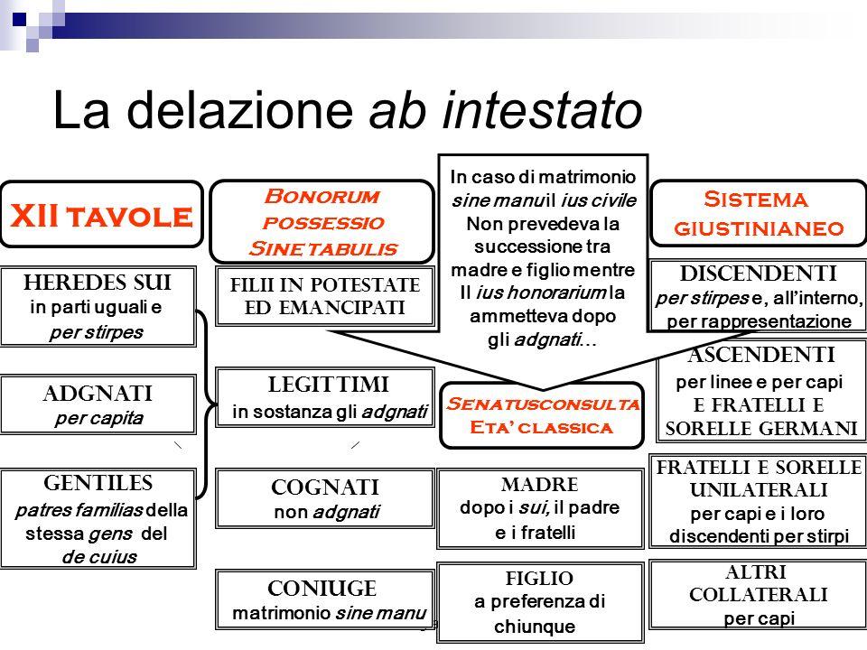 Paragrafo 1026 La delazione ab intestato XII tavole Bonorum possessio Sine tabulis Sistema giustinianeo Senatusconsulta Eta classica Heredes sui in pa