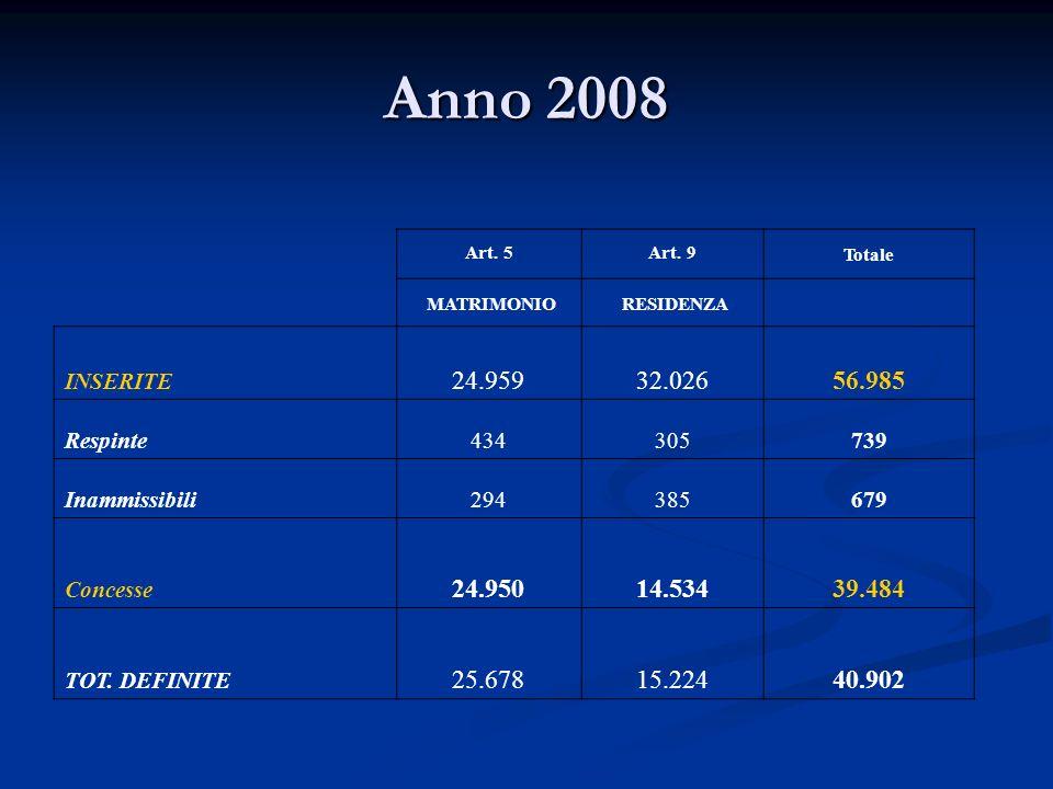 Anno 2008 Art. 5Art. 9Totale MATRIMONIO RESIDENZA INSERITE 24.95932.02656.985 Respinte434305739 Inammissibili294385679 Concesse 24.95014.53439.484 TOT