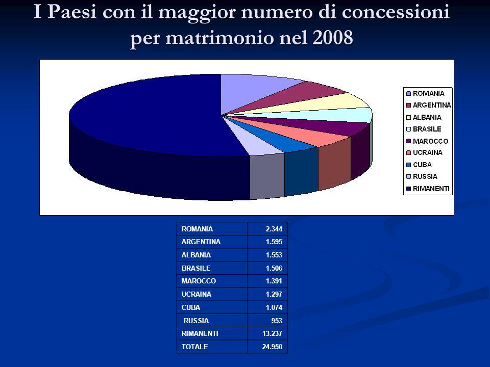 I Paesi con il maggior numero di concessioni per matrimonio nel 2008 ROMANIA2.344 ARGENTINA1.595 ALBANIA1.553 BRASILE1.506 MAROCCO1.391 UCRAINA1.297 C