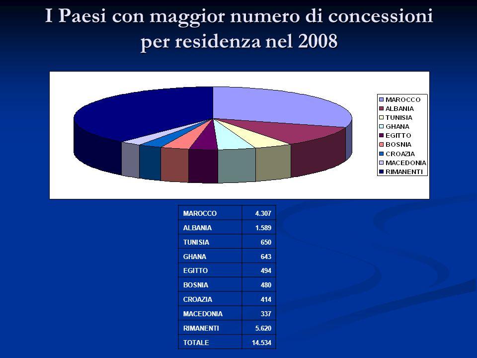 I Paesi con maggior numero di concessioni per residenza nel 2008 MAROCCO4.307 ALBANIA1.589 TUNISIA650 GHANA643 EGITTO494 BOSNIA480 CROAZIA414 MACEDONI