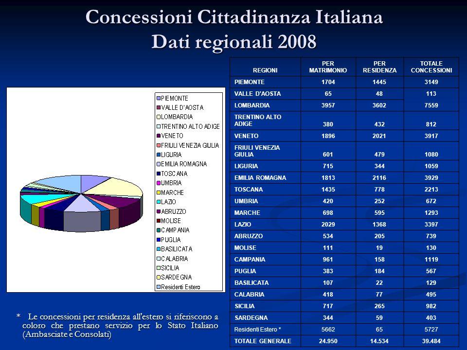 Concessioni Cittadinanza Italiana Dati regionali 2008 REGIONI PER MATRIMONIO PER RESIDENZA TOTALE CONCESSIONI PIEMONTE170414453149 VALLE D'AOSTA654811