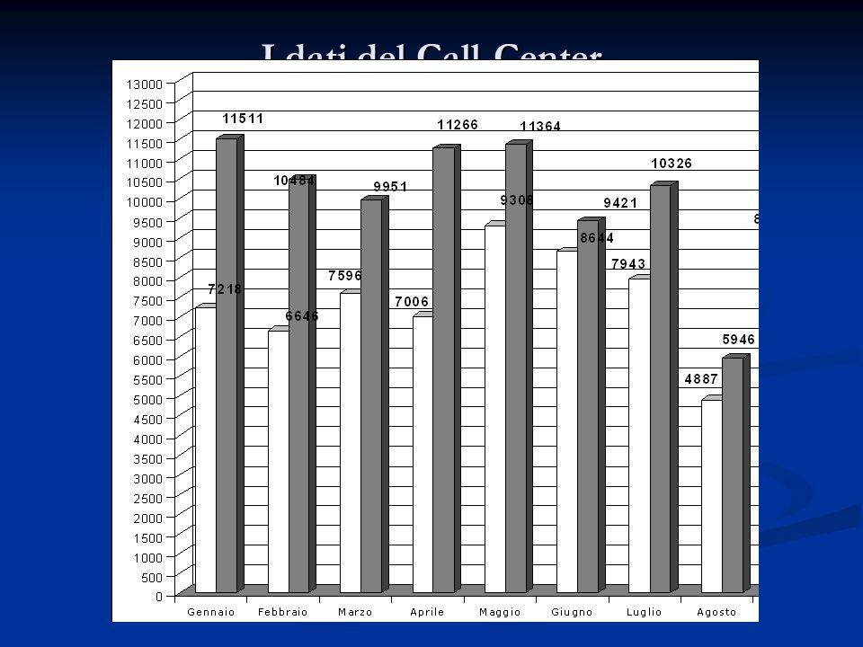 I dati del Call-Center 2007 - 2008 - - Chiamate anno 2007: 94.198 - - Chiamate anno 2008: 124.188