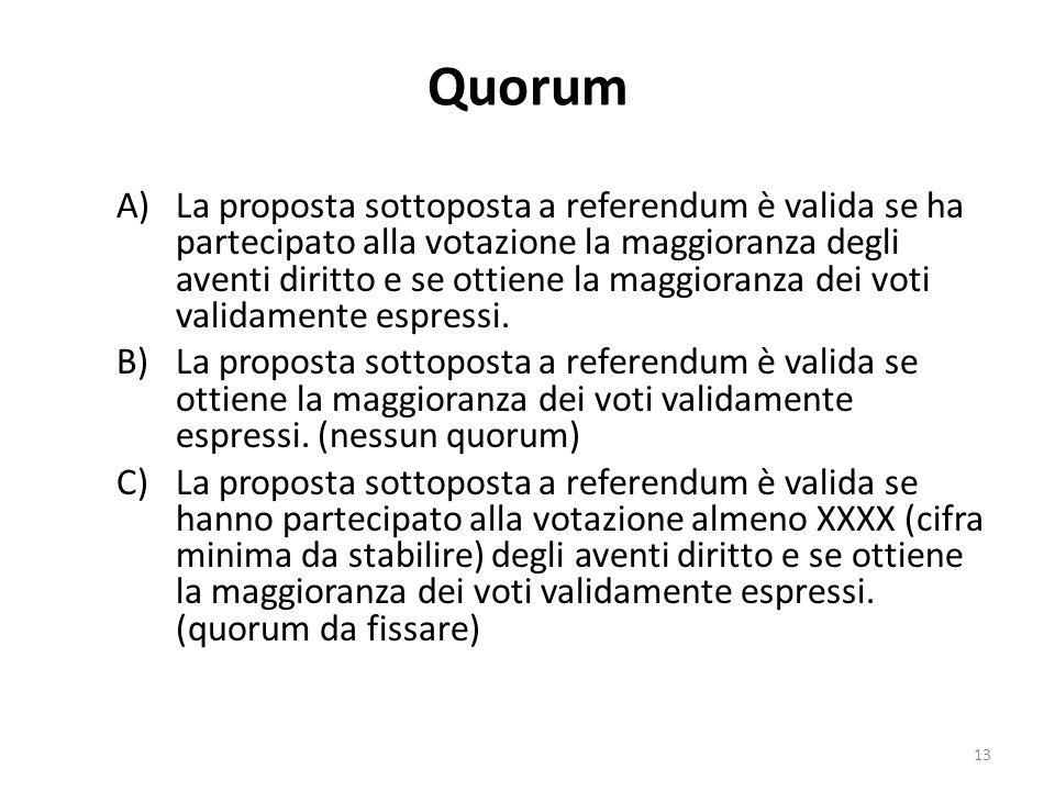 Quorum A)La proposta sottoposta a referendum è valida se ha partecipato alla votazione la maggioranza degli aventi diritto e se ottiene la maggioranza dei voti validamente espressi.