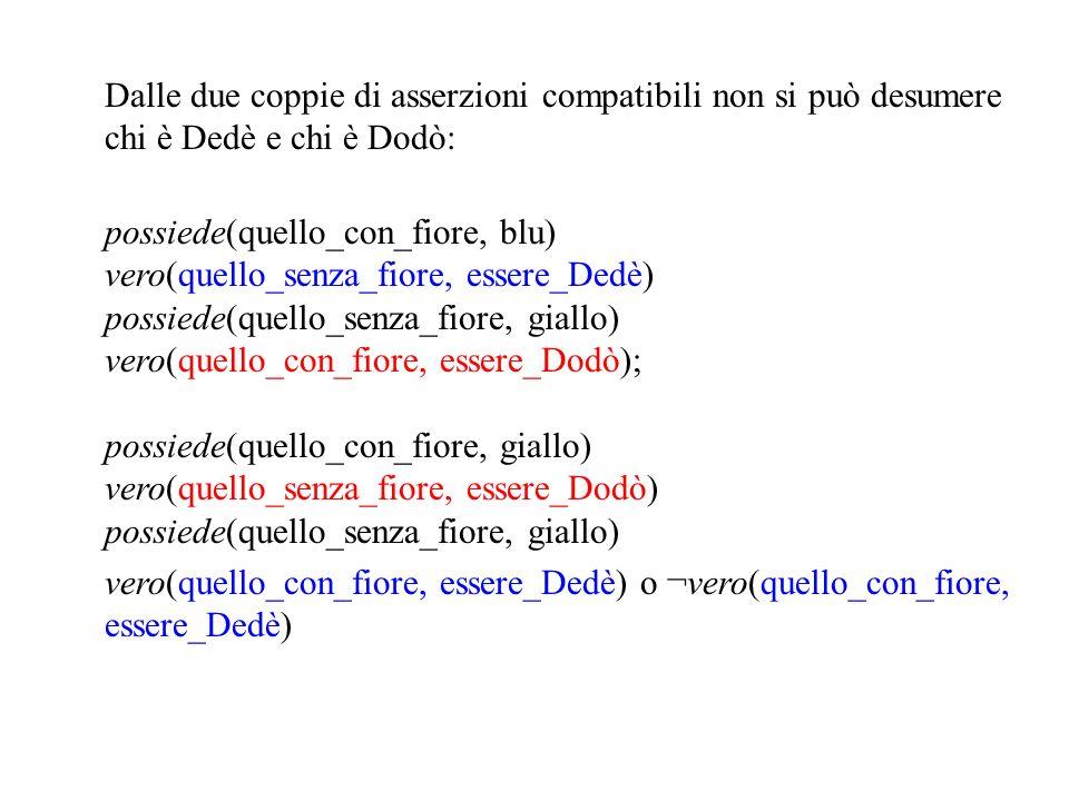 Dalle due coppie di asserzioni compatibili non si può desumere chi è Dedè e chi è Dodò: possiede(quello_con_fiore, blu) vero(quello_senza_fiore, essere_Dedè) possiede(quello_senza_fiore, giallo) vero(quello_con_fiore, essere_Dodò); possiede(quello_con_fiore, giallo) vero(quello_senza_fiore, essere_Dodò) possiede(quello_senza_fiore, giallo) vero(quello_con_fiore, essere_Dedè) o ¬vero(quello_con_fiore, essere_Dedè)