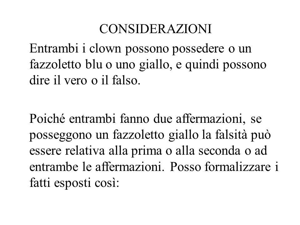 CONSIDERAZIONI Entrambi i clown possono possedere o un fazzoletto blu o uno giallo, e quindi possono dire il vero o il falso. Poiché entrambi fanno du