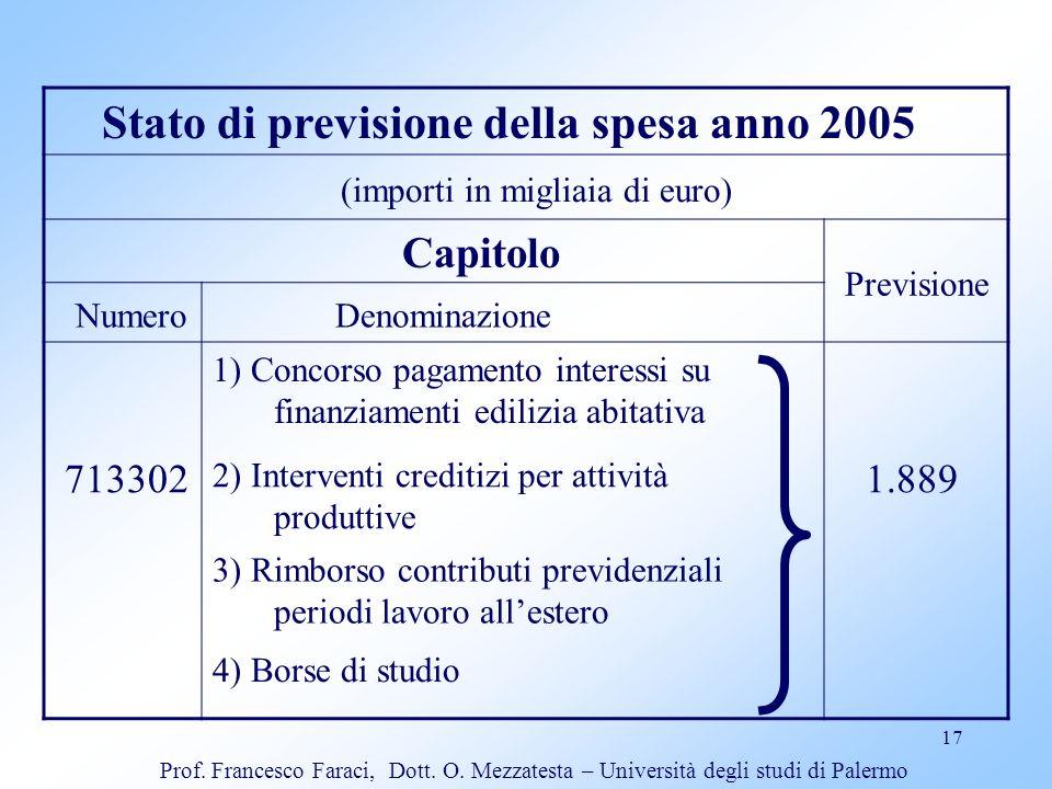 17 Stato di previsione della spesa anno 2005 (importi in migliaia di euro) Capitolo Previsione Numero Denominazione 1) Concorso pagamento interessi su
