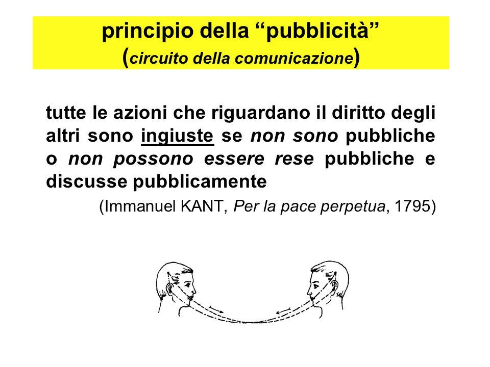 principio della pubblicità ( circuito della comunicazione ) tutte le azioni che riguardano il diritto degli altri sono ingiuste se non sono pubbliche o non possono essere rese pubbliche e discusse pubblicamente (Immanuel KANT, Per la pace perpetua, 1795)
