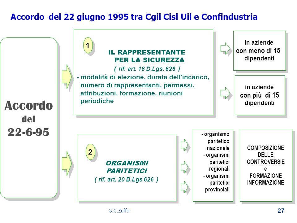 G.C.Zuffo 27 IL RAPPRESENTANTE PER LA SICUREZZA ( rif. art. 18 D.Lgs. 626 ) - modalità di elezione, durata dell'incarico, numero di rappresentanti, pe