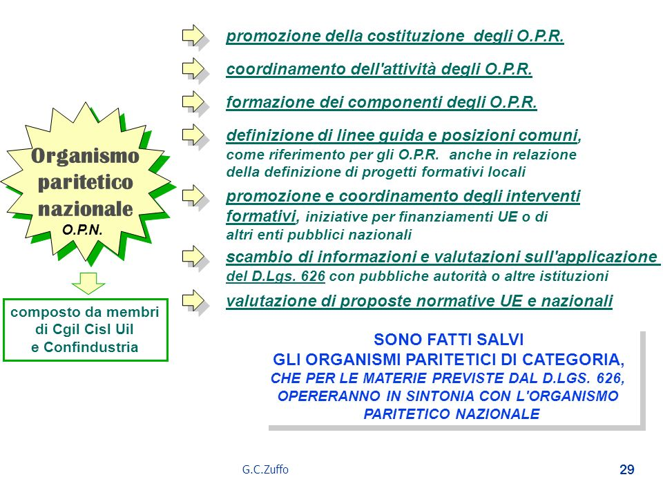G.C.Zuffo 29 Organismo paritetico nazionale Organismo paritetico nazionale promozione della costituzione degli O.P.R. coordinamento dell'attività degl