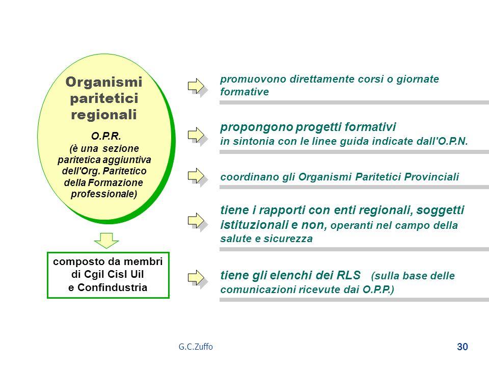 G.C.Zuffo 30 Organismi paritetici regionali (è una sezione paritetica aggiuntiva dell'Org. Paritetico della Formazione professionale) Organismi parite