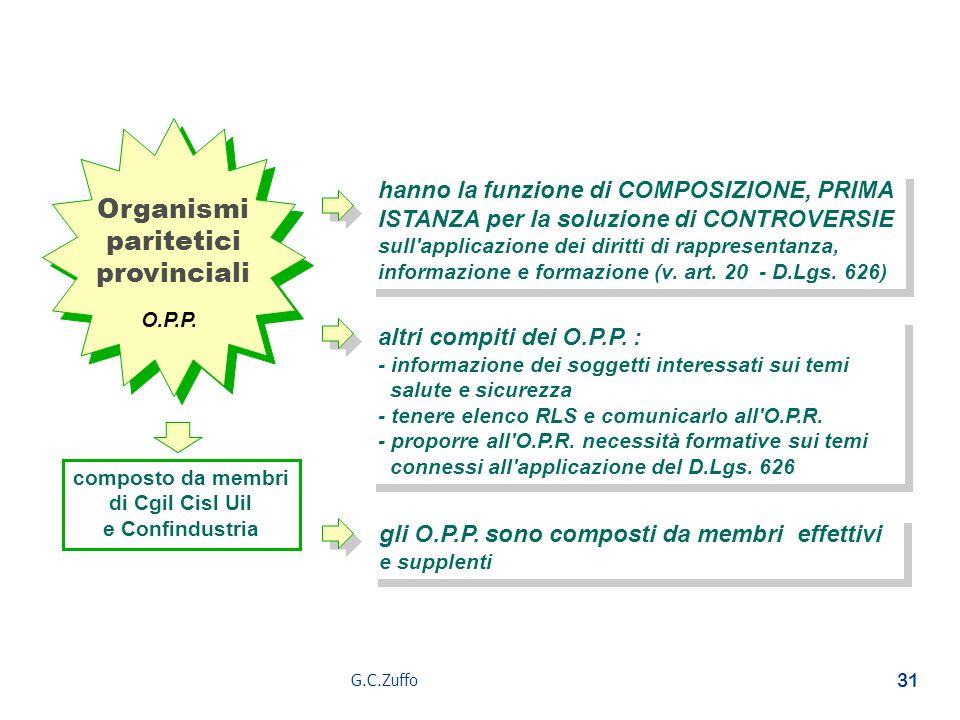 G.C.Zuffo 31 Organismi paritetici provinciali Organismi paritetici provinciali O.P.P. composto da membri di Cgil Cisl Uil e Confindustria hanno la fun