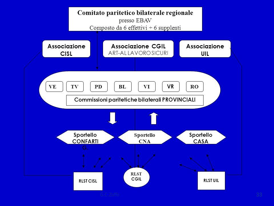 G.C.Zuffo 33 Associazione CISL Associazione UIL Comitato paritetico bilaterale regionale presso EBAV Composto da 6 effettivi + 6 supplenti Associazion