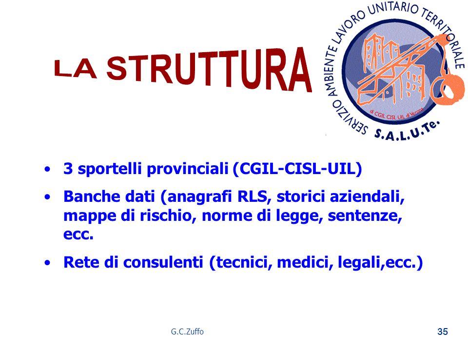 G.C.Zuffo 35 3 sportelli provinciali (CGIL-CISL-UIL) Banche dati (anagrafi RLS, storici aziendali, mappe di rischio, norme di legge, sentenze, ecc. Re