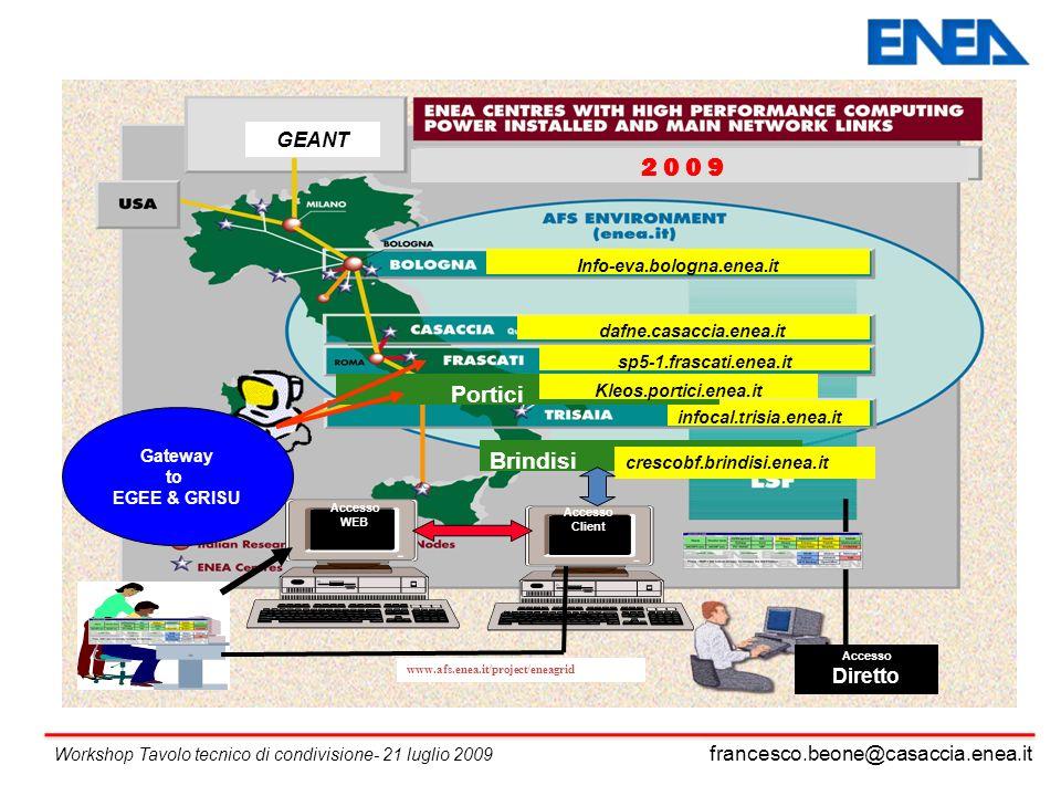 francesco.beone@casaccia.enea.it Workshop Tavolo tecnico di condivisione- 21 luglio 2009 Accesso Client Accesso WEB sp5-1.frascati.enea.it Info-eva.bologna.enea.it dafne.casaccia.enea.it 2 0 0 9 GEANT infocal.trisia.enea.it Gateway to EGEE & GRISU Portici Brindisi Kleos.portici.enea.it crescobf.brindisi.enea.it Accesso Diretto www.afs.enea.it/project/eneagrid