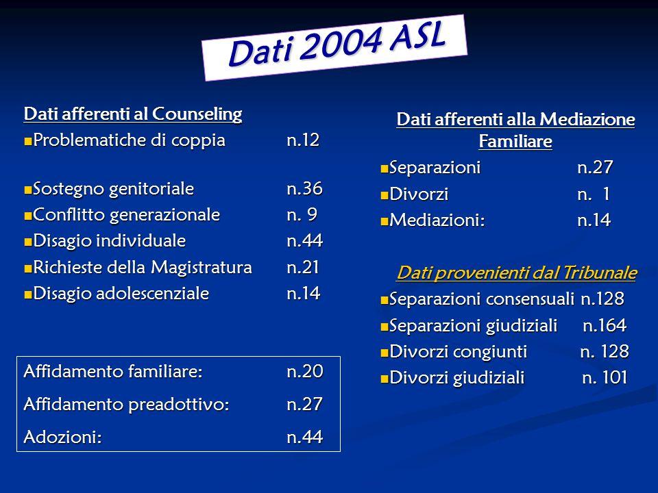Dati 2004 ASL Dati afferenti al Counseling Problematiche di coppian.12 Problematiche di coppian.12 Sostegno genitorialen.36 Sostegno genitorialen.36 Conflitto generazionalen.