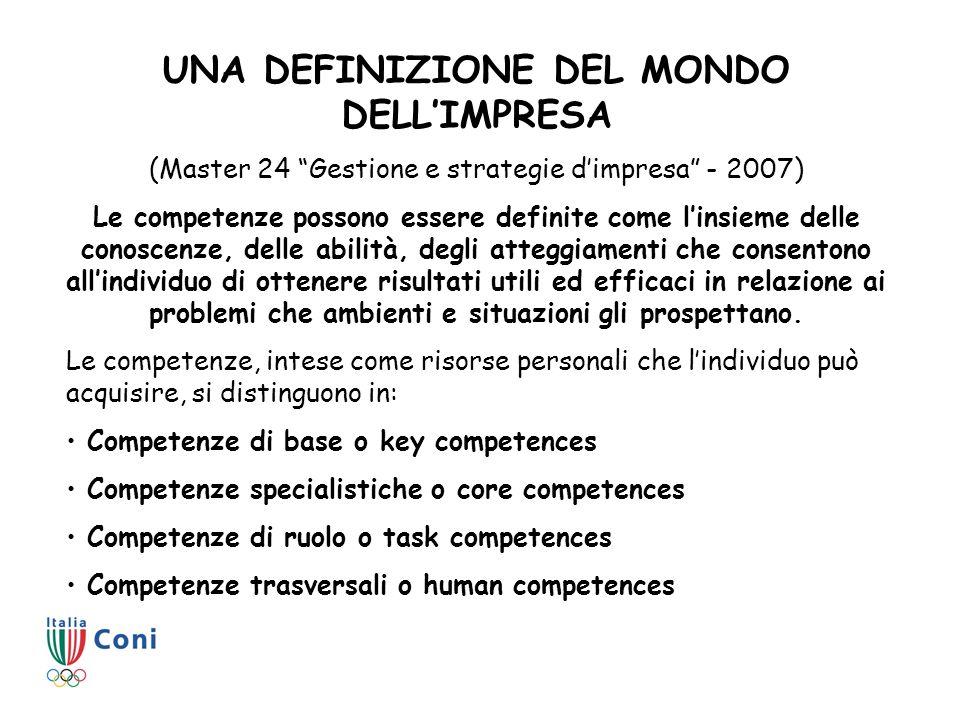 UNA DEFINIZIONE DEL MONDO DELLIMPRESA (Master 24 Gestione e strategie dimpresa - 2007) Le competenze possono essere definite come linsieme delle conos