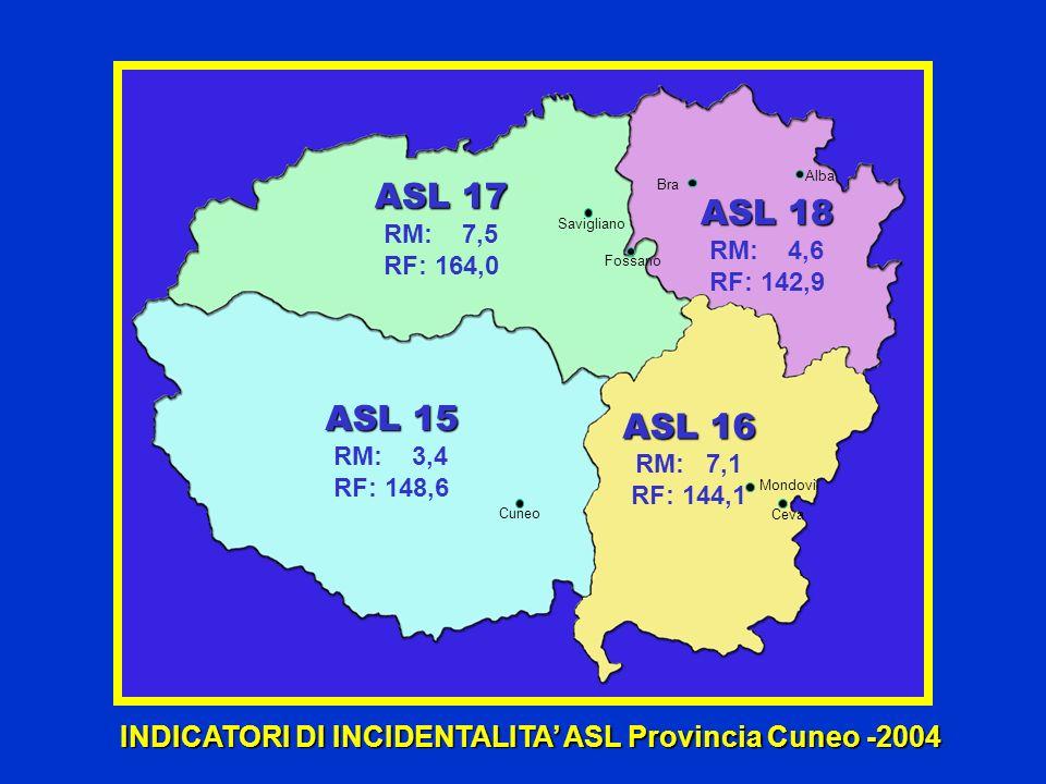 ASL 18 RM: 4,6 RF: 142,9 ASL 17 RM: 7,5 RF: 164,0 ASL 15 RM: 3,4 RF: 148,6 INDICATORI DI INCIDENTALITA ASL Provincia Cuneo -2004 Cuneo Savigliano Foss