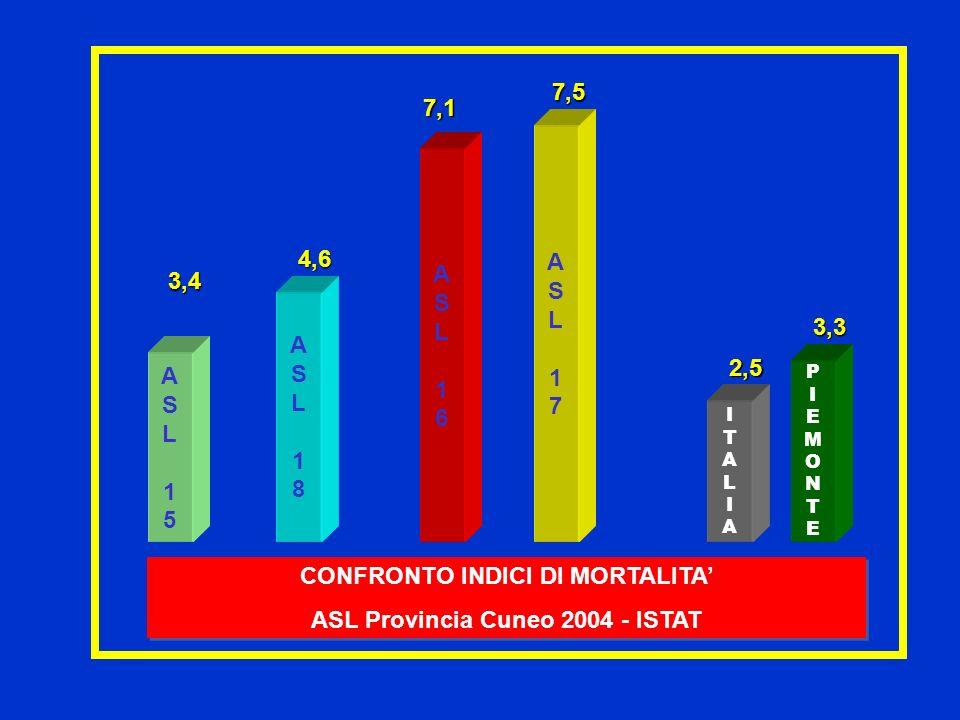 CONFRONTO INDICI DI MORTALITA ASL Provincia Cuneo 2004 - ISTAT CONFRONTO INDICI DI MORTALITA ASL Provincia Cuneo 2004 - ISTAT 7,5 3,4 7,1 3,3 2,5 ASL1