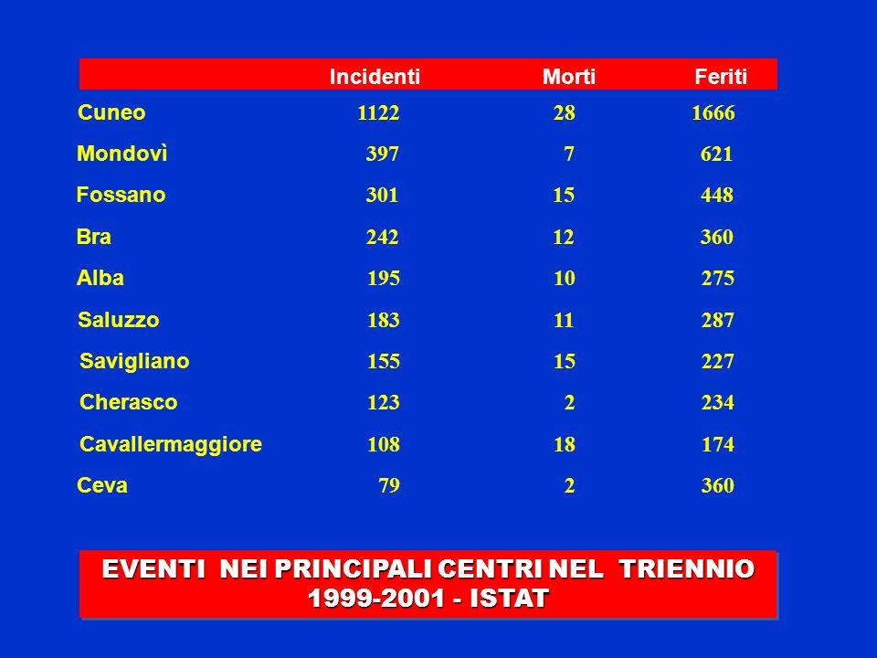 EVENTI NEI PRINCIPALI CENTRI NEL TRIENNIO 1999-2001 - ISTAT Incidenti Morti Feriti Mondovì 397 7 621 Fossano 301 15 448 Bra 242 12 360 Alba 195 10 275