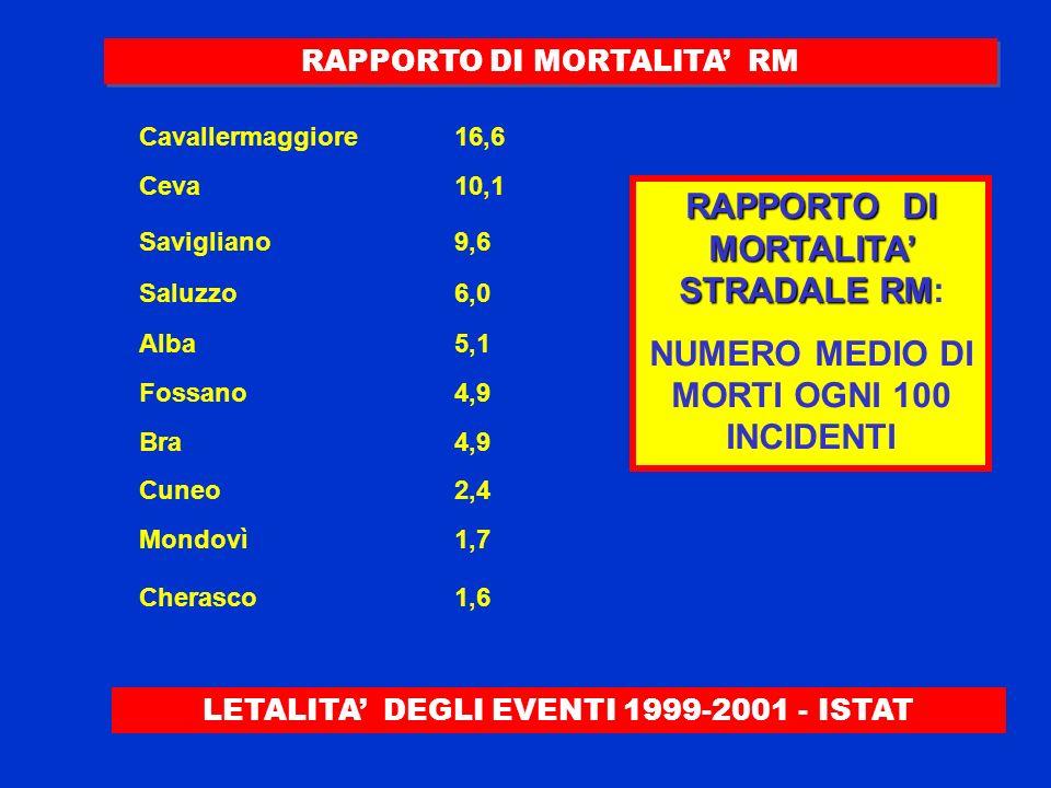LETALITA DEGLI EVENTI 1999-2001 - ISTAT Cavallermaggiore16,6 Ceva10,1 Savigliano9,6 Saluzzo 6,0 Alba 5,1 Fossano4,9 Bra 4,9 Mondovì1,7 Cherasco 1,6 RA