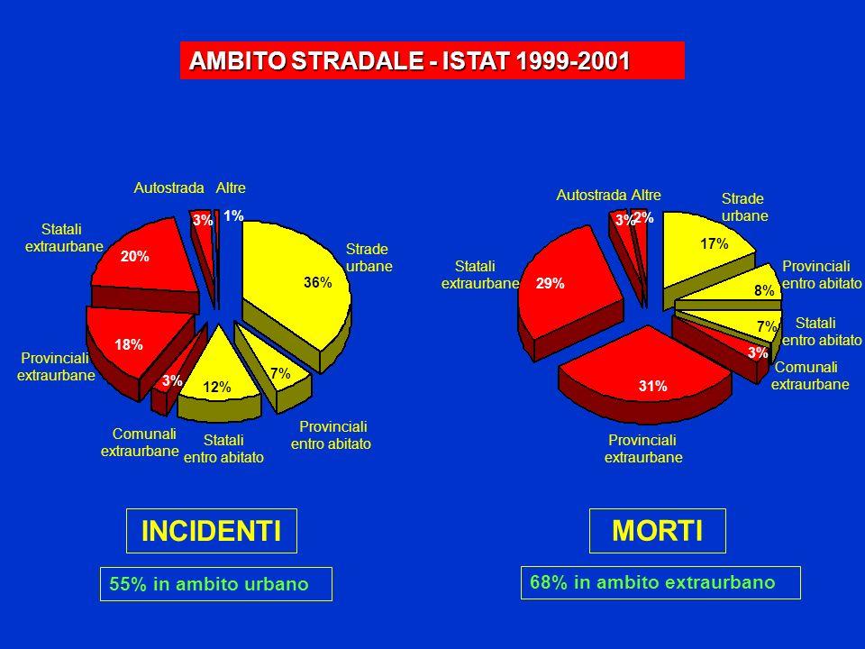 AMBITO STRADALE - ISTAT 1999-2001 36% 7% 12% 3% 18% 20% 3% Strade urbane Provinciali entro abitato Statali entro abitato Comunali extraurbane Provinci