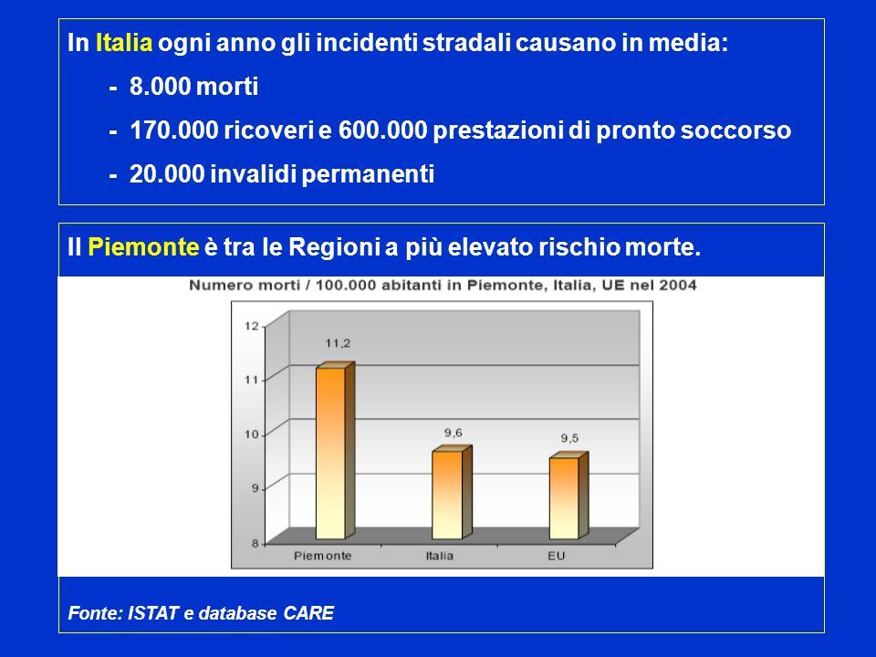 In Italia ogni anno gli incidenti stradali causano in media: - 8.000 morti - 170.000 ricoveri e 600.000 prestazioni di pronto soccorso - 20.000 invali