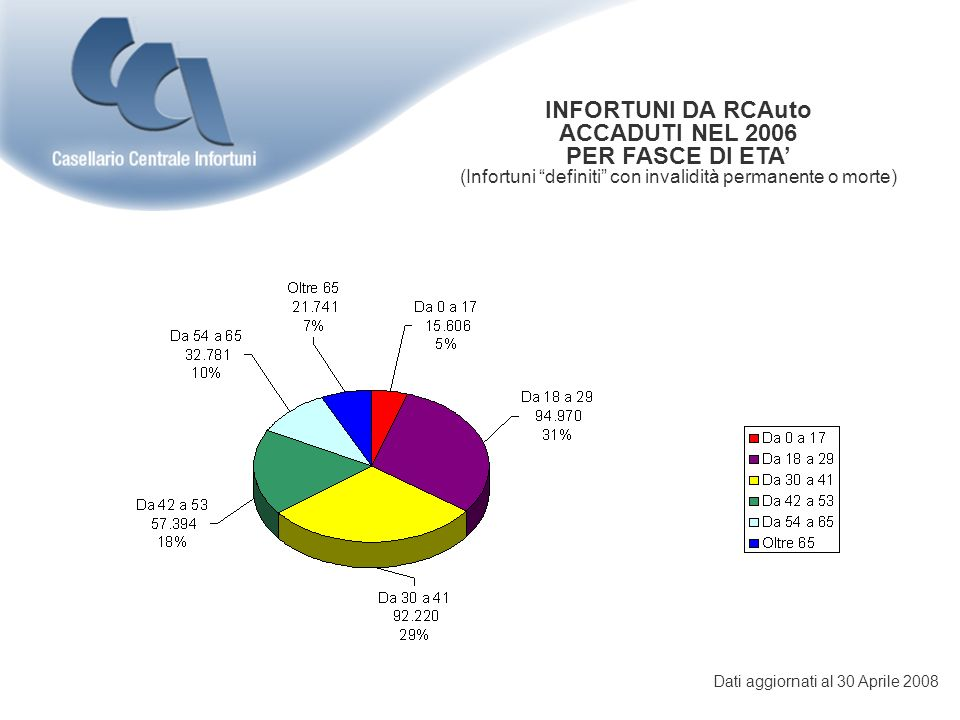 INFORTUNI DA RCAuto ACCADUTI NEL 2007 ** PER FASCE DI ETA (Infortuni definiti con invalidità permanente o morte) ** Dato provvisorio non consolidatoDati aggiornati al 30 Aprile 2008