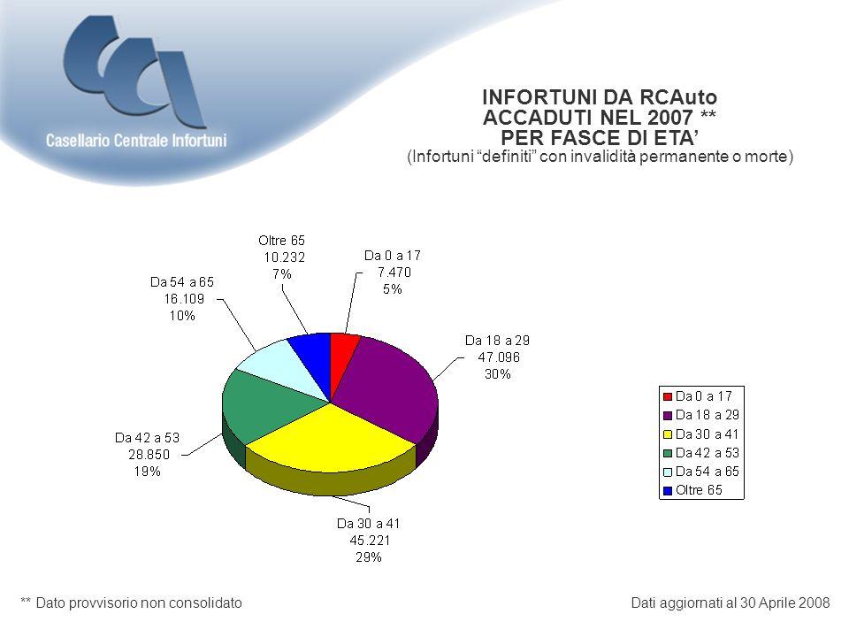 INFORTUNI DA RCAuto ACCADUTI NEL 2006 WEEKEND PER FASCE DI ETA (Infortuni definiti con invalidità permanente o morte) Dati aggiornati al 30 Aprile 2008