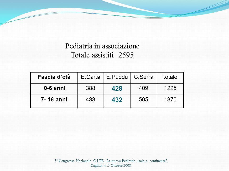 5° Congresso Nazionale C.I.PE - La nuova Pediatria: isola o continente? Cagliari 4,5 Ottobre 2008 Fascia detà 0-6 anni428 7- 16 anni432 I dati riguard