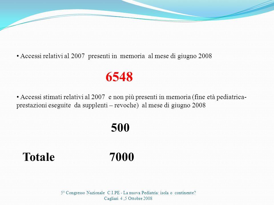 5° Congresso Nazionale C.I.PE - La nuova Pediatria: isola o continente? Cagliari 4,5 Ottobre 2008 Fascia detàE.CartaE.PudduC.Serratotale 0-6 anni388 4
