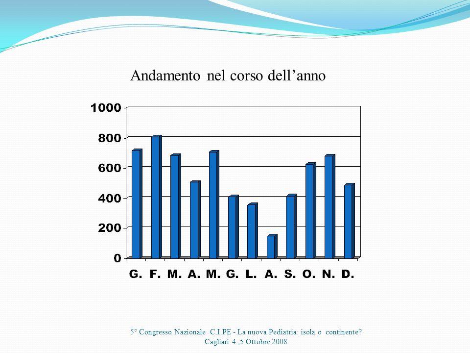 5° Congresso Nazionale C.I.PE - La nuova Pediatria: isola o continente? Cagliari 4,5 Ottobre 2008 Prestazioni Cliniche6127 Prestazioni Amministrative4