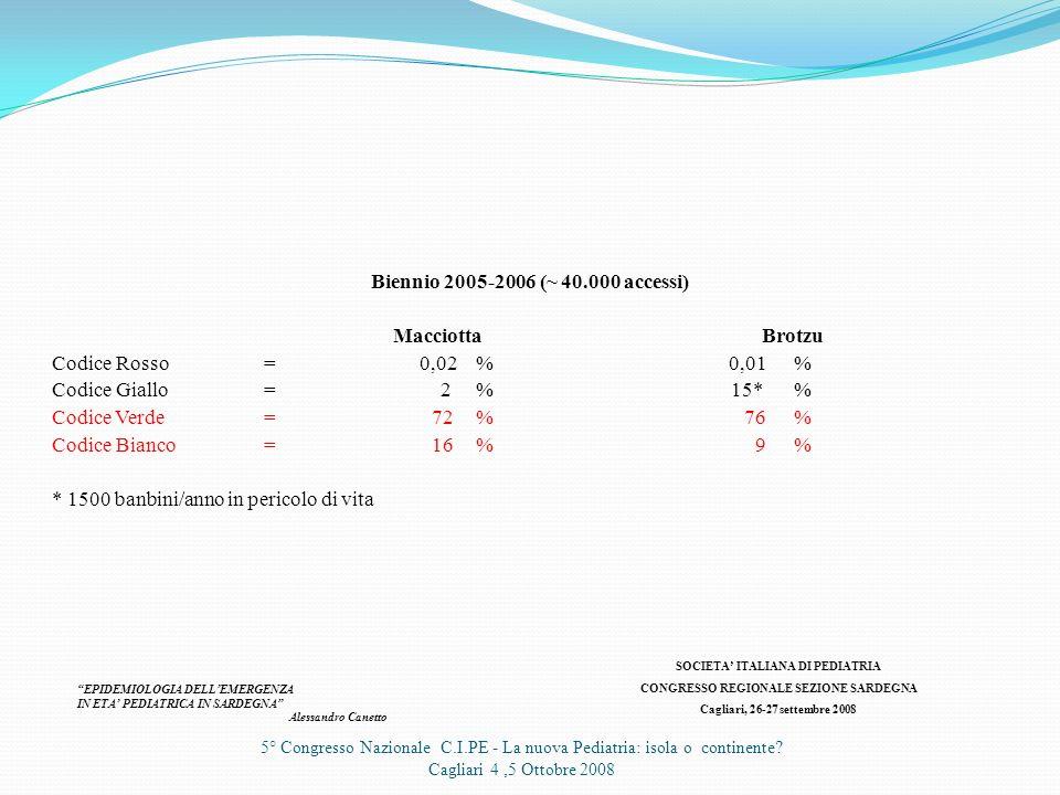 5° Congresso Nazionale C.I.PE - La nuova Pediatria: isola o continente? Cagliari 4,5 Ottobre 2008 ….e in Ospedale? SOCIETA ITALIANA DI PEDIATRIA CONGR