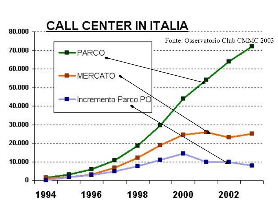 Per informazioni e iscrizioni al Club CMMC Markab Via San Vittore 6 20123 Milano Tel.