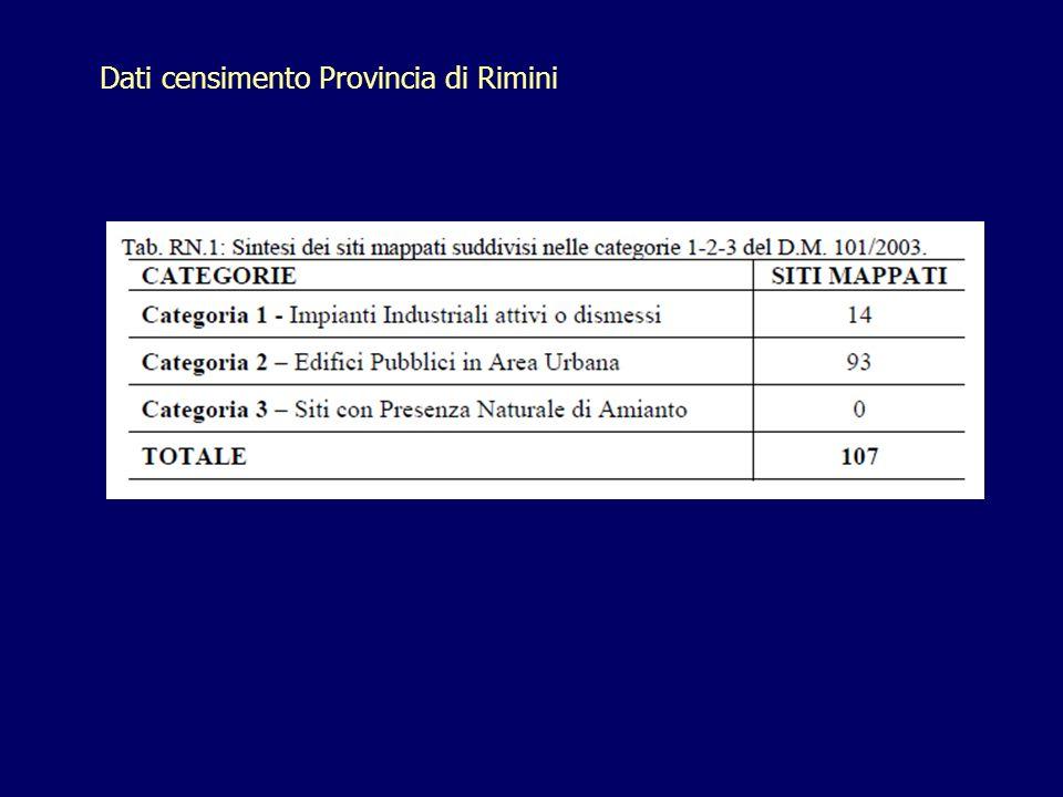Dati censimento Provincia di Rimini