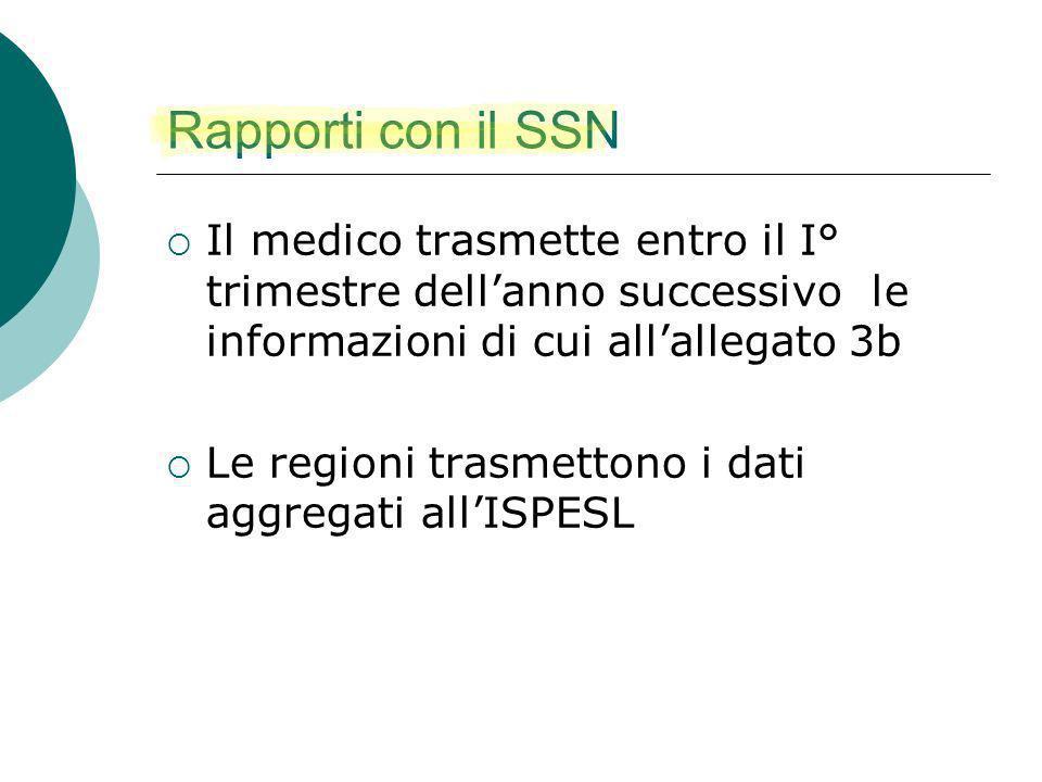 Rapporti con il SSN Il medico trasmette entro il I° trimestre dellanno successivo le informazioni di cui allallegato 3b Le regioni trasmettono i dati