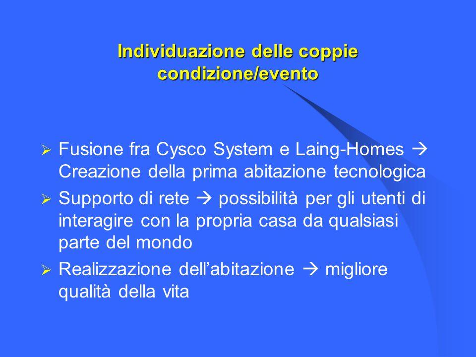Individuazione delle coppie condizione/evento Fusione fra Cysco System e Laing-Homes Creazione della prima abitazione tecnologica Supporto di rete pos
