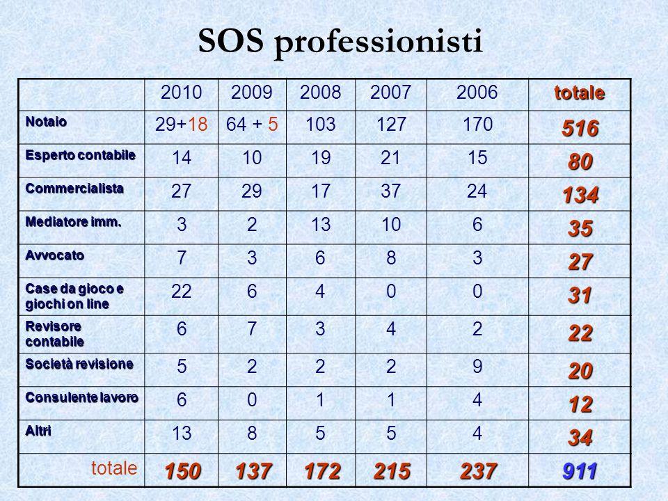 SOS professionisti 20102009200820072006totale Notaio 29+1864 + 5103127170516 Esperto contabile 141019211580 Commercialista 2729173724134 Mediatore imm.