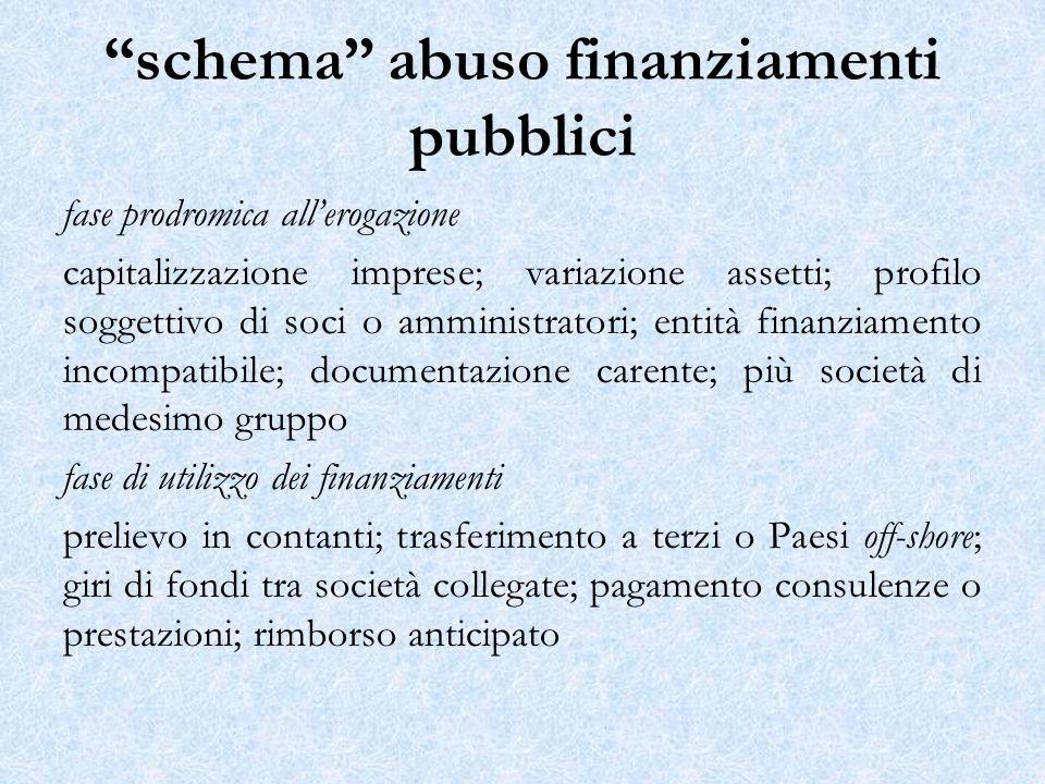 schema abuso finanziamenti pubblici fase prodromica allerogazione capitalizzazione imprese; variazione assetti; profilo soggettivo di soci o amministr