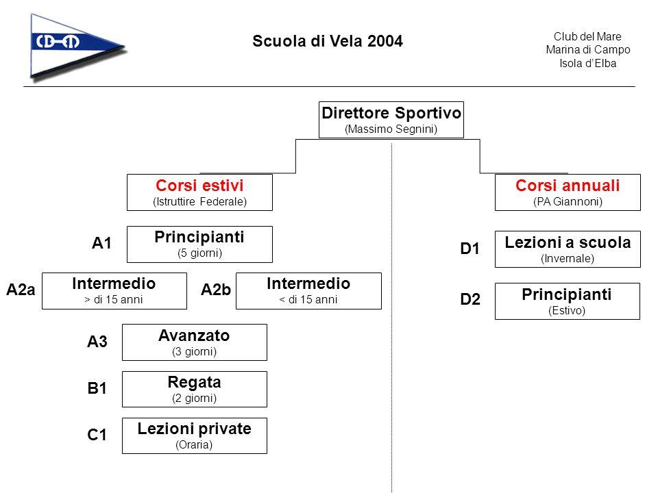 Club del Mare Marina di Campo Isola dElba Scuola di Vela 2004 Corsi estivi (Istruttore federale) Si tratta di corsi orientati agli ospiti di Marina di Campo, nel periodo delle vacanze estive.