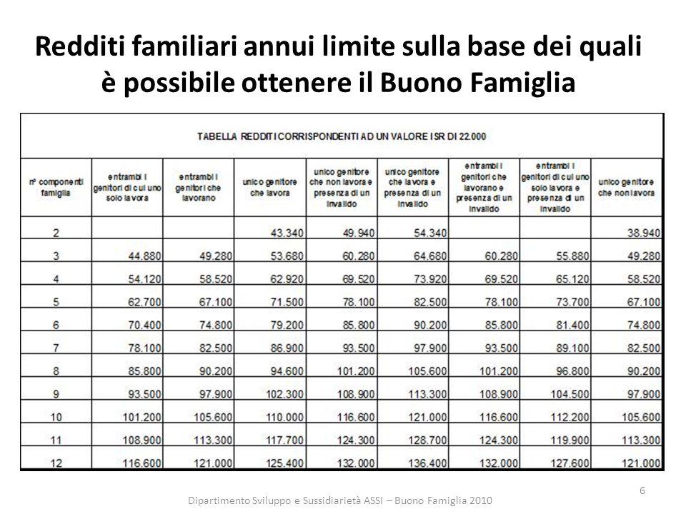 6 Redditi familiari annui limite sulla base dei quali è possibile ottenere il Buono Famiglia Dipartimento Sviluppo e Sussidiarietà ASSI – Buono Famiglia 2010