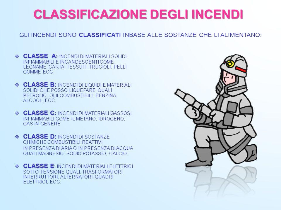 CLASSIFICAZIONE DEGLI INCENDI CLASSE A : CLASSE A : INCENDI DI MATERIALI SOLIDI, INFIAMMABILI E INCANDESCENTI COME LEGNAME, CARTA, TESSUTI, TRUCIOLI,